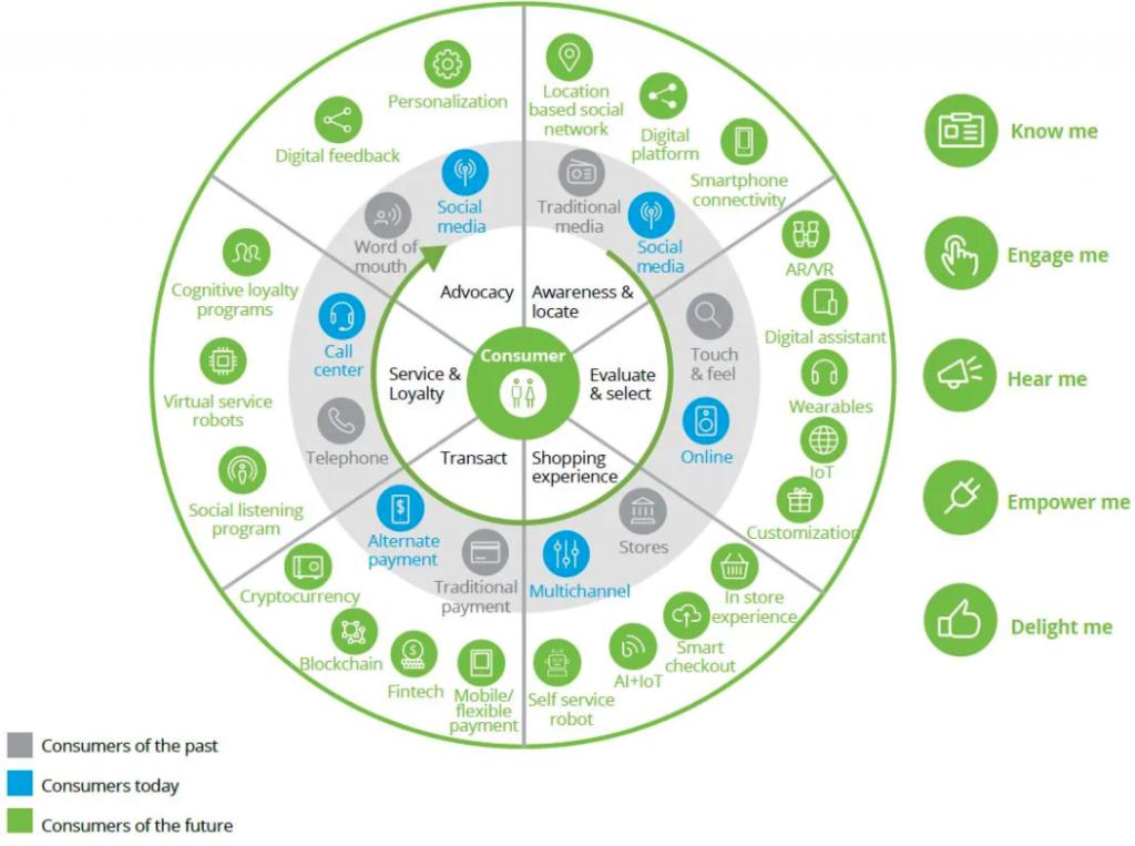 consumer data sphere